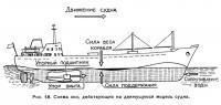 Рис. 48. Схема сил, действующих на движущуюся модель судна