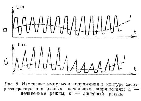 Рис. 5. Изменение импульсов напряжения в контуре сверхрегенератора