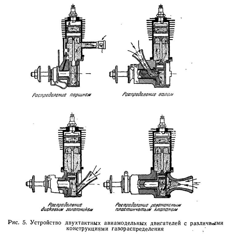 Рис. 5. Устройство двухтактных авиамодельных двигателей
