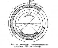 Рис. 51. Диаграмма газораспределения двигателя ЕД-2,46 «Рейсер»