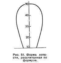 Рис. 51. Форма лопасти, рассчитанная по формуле