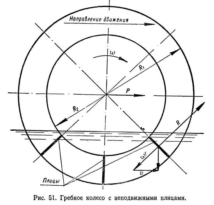 Рис. 51. Гребное колесо с неподвижными плицами
