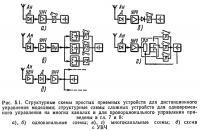 Рис. 5.1. Структурные схемы простых приемных устройств