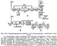Рис. 5.10. Супергетеродинный приемник для дистанционного управления моделями