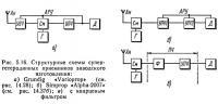 Рис. 5.16. Структурные схемы супергетеродинных приемников заводского изготовления
