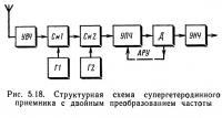 Рис. 5.18. Структурная схема приемника с двойным преобразованием частоты