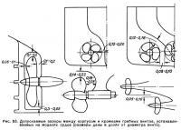 Рис. 53. Допускаемые зазоры между корпусом и кромками гребных винтов