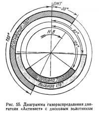 Рис. 55. Диаграмма газораспределения двигателя «Активист» с дисковым золотником