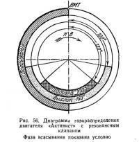 Рис. 56. Диаграмма газораспределения двигателя «Активист» с резонансным клапаном