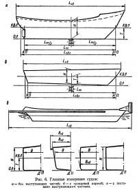 Рис. 6. Главные измерения судов