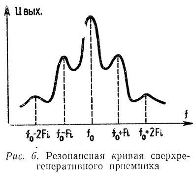 Рис. 6. Резонансная кривая сверхрегенеративного приемника