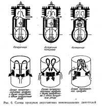 Рис. 6. Схемы продувок двухтактных авиамодельных двигателей