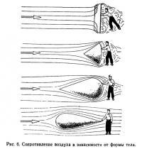 Рис. 6. Сопротивление воздуха в зависимости от формы тела