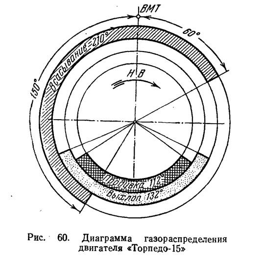 Рис. 60. Диаграмма газораспределения двигателя «Торпедо-15»