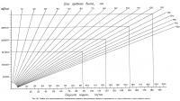 Рис. 60. График для определения скорости быстроходной модели