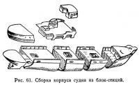Рис. 61. Сборка корпуса судна из блок-секций