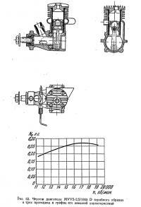 Рис. 63. Чертеж двигателя MVVS-2,5/1955 D серийного образца в трех проекциях
