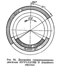 Рис. 64. Диаграмма газораспределения двигателя MVVS-2,5/1955 D
