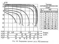 Рис. 64. Разрядные кривые ряда РЦ-элементов