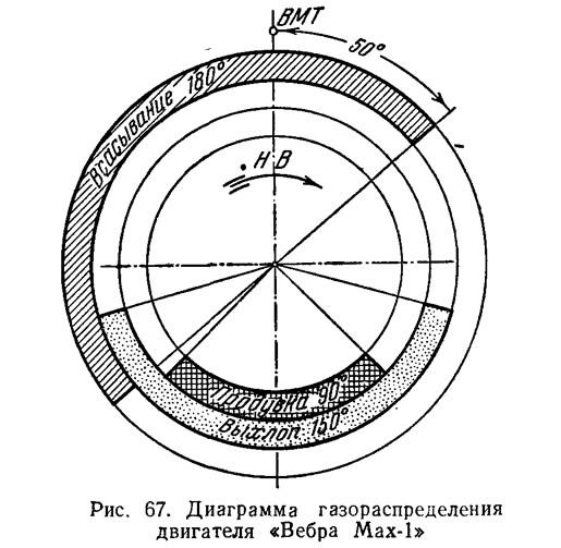 Рис. 67. Диаграмма газораспределения двигателя «Вебра Мах-1»