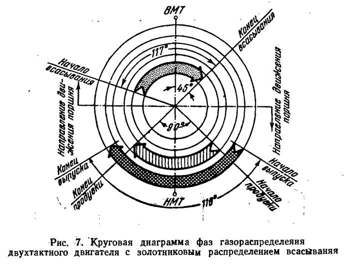 Рис. 7. Круговая диаграмма фаз газораспределения двухтактного двигателя