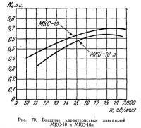 Рис. 70. Внешние характеристики двигателей МКС-10 и МКС-10л