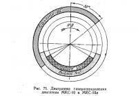 Рис. 71. Диаграмма газораспределения двигателя МКС-10 и МКС-10л