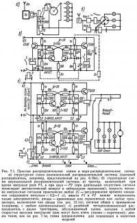 Рис. 7.1. Простые распределительные схемы и кодо-распределительные схемы