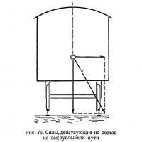 Рис. 76. Силы, действующие на состав на закруглениях пути