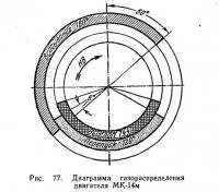Рис. 77. Диаграмма газораспределения двигателя МК-14м