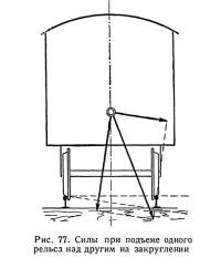 Рис. 77. Силы при подъеме одного рельса над другим на закруглении