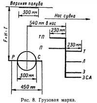 Рис. 8. Грузовая марка