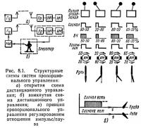 Рис. 8.1. Структурные схемы систем пропорционального управления