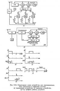 Рис. 8.10, Структурная схема устройства для пропорционального управления