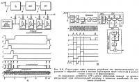 Рис. 8.11. Структурная схема типового устройства для пропорционального управления
