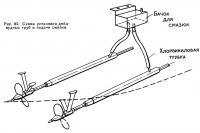 Рис. 82. Схема установки дейдвудных труб и подачи смазки