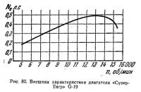 Рис. 82. Внешняя характеристика двигателя «Супер-Тигр» G-19
