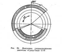 Рис. 83. Диаграмма газораспределения двигателя «Супер-Тигр» G-19