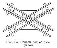 Рис. 84. Рельсы под острым углом