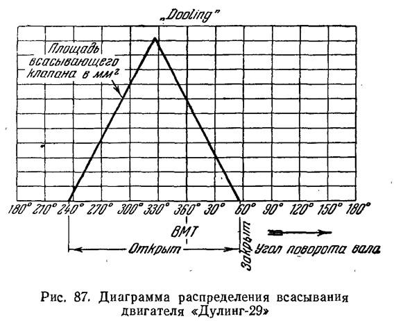 Рис. 87. Диаграмма распределения всасывания двигателя «Дулинг-29»