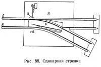 Рис. 88. Одинарная стрелка