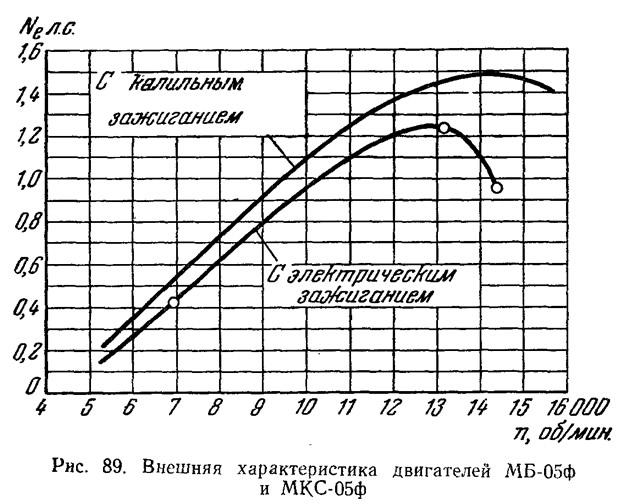 Рис. 89. Внешняя характеристика двигателей МБ-05ф и МКС-05ф