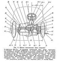 Рис. 9. Шасси автомодели (вид спереди)