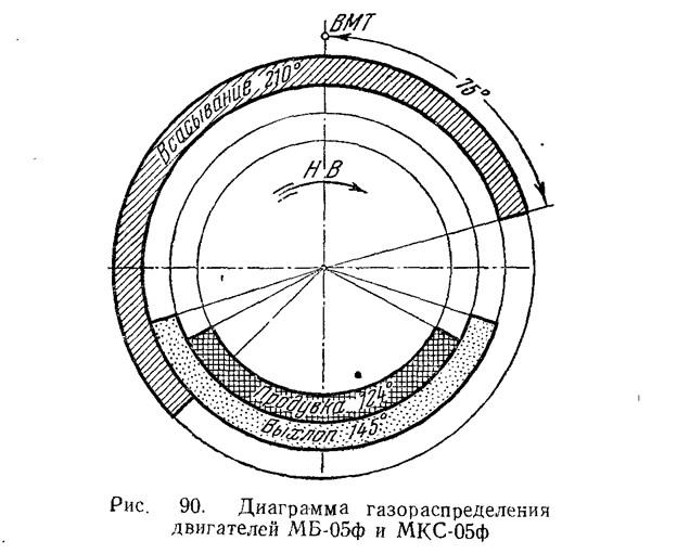 Рис. 90. Диаграмма газораспределения двигателей МБ-05ф и МКС-05ф