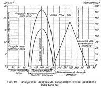Рис. 93. Развернутая диаграмма газораспределения двигателя Мак Кой 60