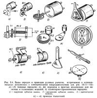 Рис. 9.4. Виды передач и приводов рулевых рычагов