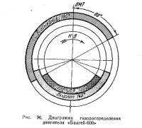 Рис. 96. Диаграмма газораспределения двигателя «Бангей-600»