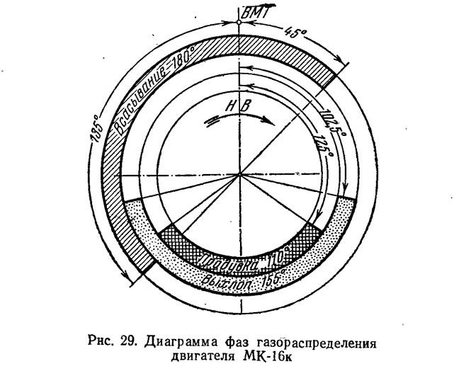 Рнс. 29. Диаграмма фаз газораспределения двигателя МК-16к
