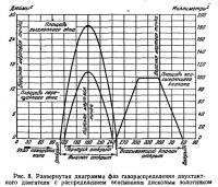 Ряс. 8. Развернутая диаграмма фаз газораспределения двухтактного двигателя