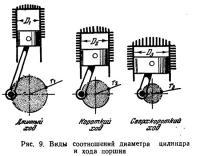 Ряс. 9. Виды соотношений диаметра цилиндра и хода поршня